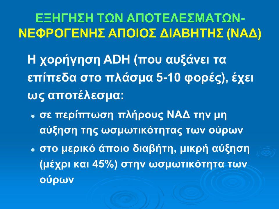 Η χορήγηση ADH (που αυξάνει τα επίπεδα στο πλάσμα 5-10 φορές), έχει ως αποτέλεσμα: σε περίπτωση πλήρους ΝΑΔ την μη αύξηση της ωσμωτικότητας των ούρων