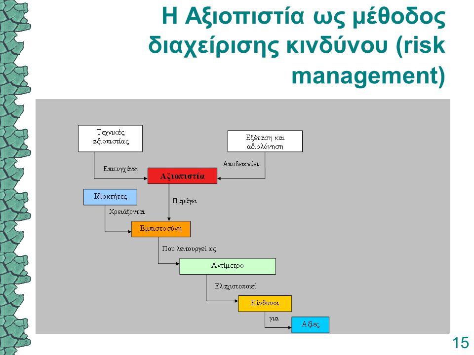 15 Η Αξιοπιστία ως μέθοδος διαχείρισης κινδύνου (risk management)