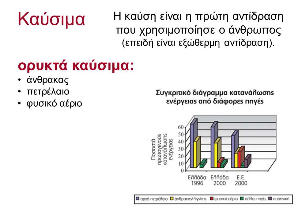 Καύσιμα Η καύση είναι η πρώτη αντίδραση που χρησιμοποίησε ο άνθρωπος (επειδή είναι εξώθερμη αντίδραση).