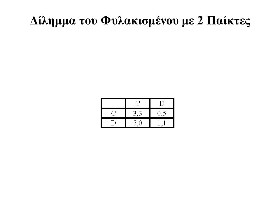 Το Γενικό Συμμετρικό 2Χ2 Παιχνίδι