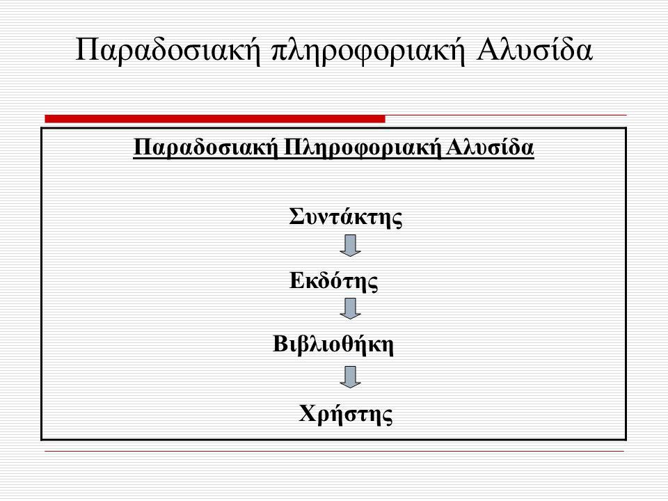 Παραδοσιακή πληροφοριακή Αλυσίδα Παραδοσιακή Πληροφοριακή Αλυσίδα Συντάκτης Εκδότης Βιβλιοθήκη Χρήστης
