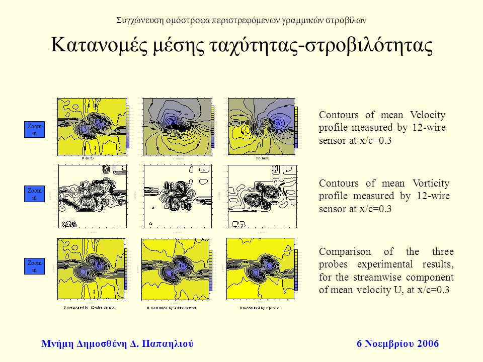 Μνήμη Δημοσθένη Δ. Παπαηλιού6 Νοεμβρίου 2006 Contours of mean Velocity profile measured by 12-wire sensor at x/c=0.3 Contours of mean Vorticity profil
