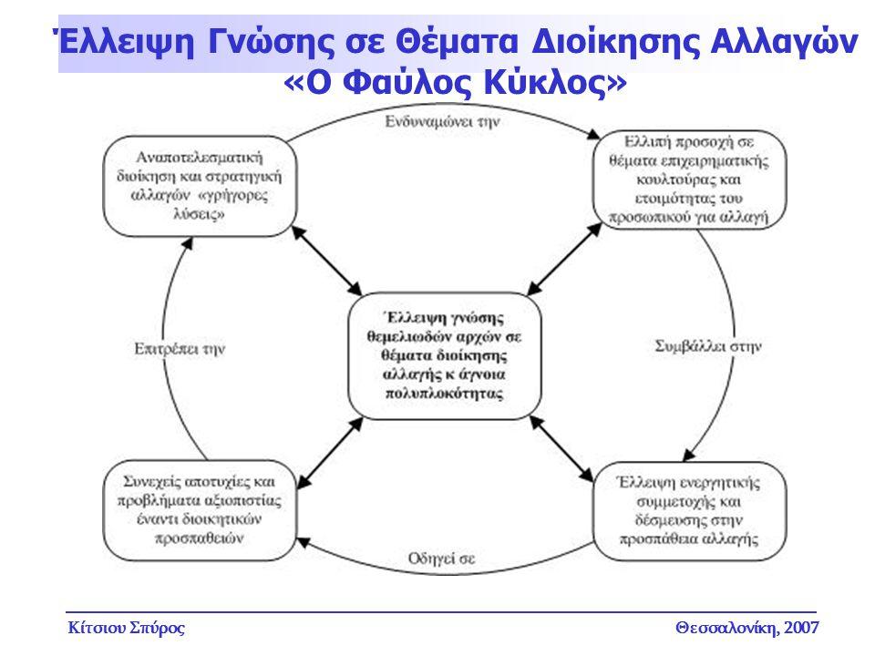 Κίτσιου ΣπύροςΘεσσαλονίκη, 2007 Έλλειψη Γνώσης σε Θέματα Διοίκησης Αλλαγών «Ο Φαύλος Κύκλος»