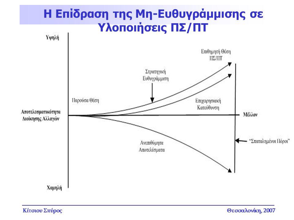 Κίτσιου ΣπύροςΘεσσαλονίκη, 2007 Η Επίδραση της Μη-Ευθυγράμμισης σε Υλοποιήσεις ΠΣ/ΠΤ