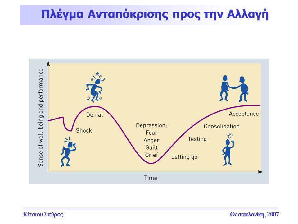 Κίτσιου ΣπύροςΘεσσαλονίκη, 2007 Πλέγμα Ανταπόκρισης προς την Αλλαγή