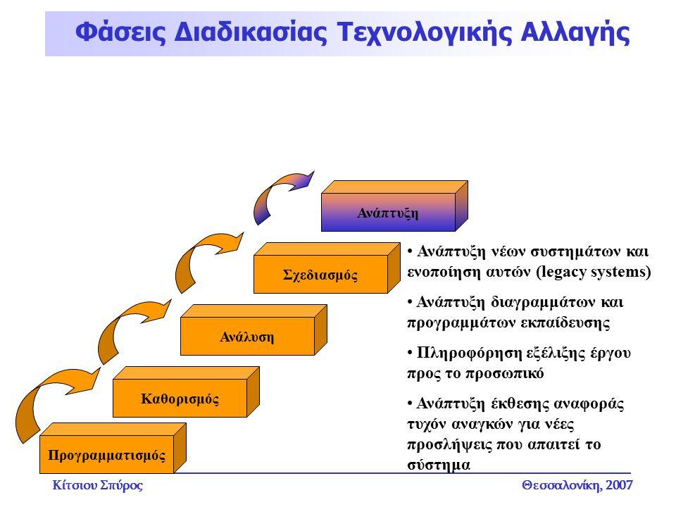 Κίτσιου ΣπύροςΘεσσαλονίκη, 2007 Φάσεις Διαδικασίας Τεχνολογικής Αλλαγής Ανάπτυξη Ανάπτυξη νέων συστημάτων και ενοποίηση αυτών (legacy systems) Ανάπτυξ