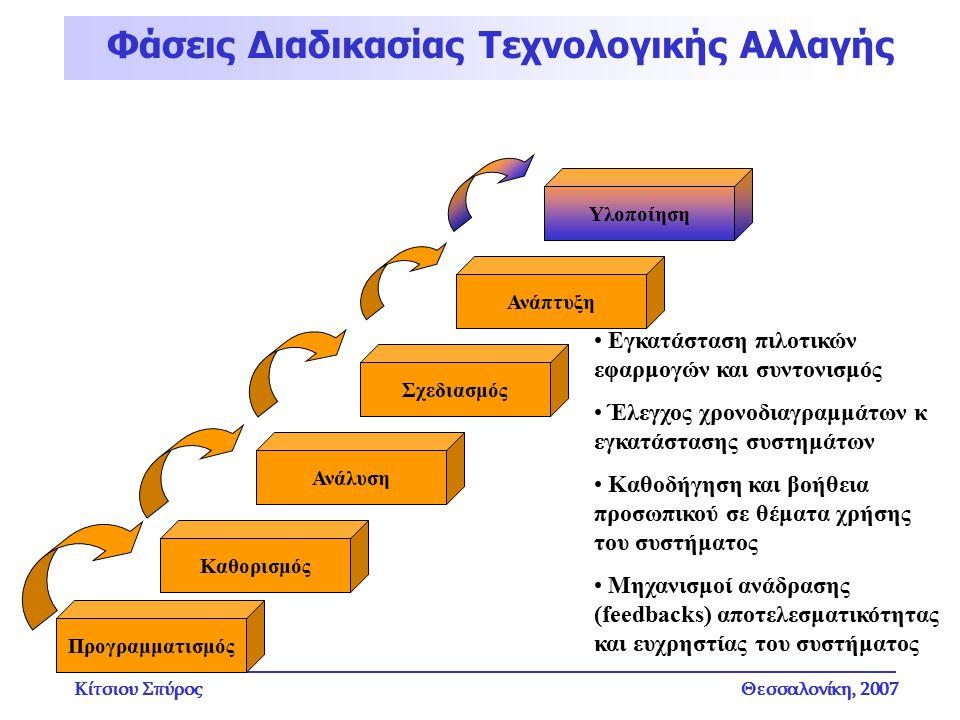Κίτσιου ΣπύροςΘεσσαλονίκη, 2007 Φάσεις Διαδικασίας Τεχνολογικής Αλλαγής Υλοποίηση Εγκατάσταση πιλοτικών εφαρμογών και συντονισμός Έλεγχος χρονοδιαγραμ