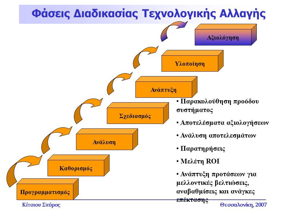 Κίτσιου ΣπύροςΘεσσαλονίκη, 2007 Φάσεις Διαδικασίας Τεχνολογικής Αλλαγής Προγραμματισμός Καθορισμός Ανάλυση Σχεδιασμός Ανάπτυξη Υλοποίηση Αξιολόγηση Πα