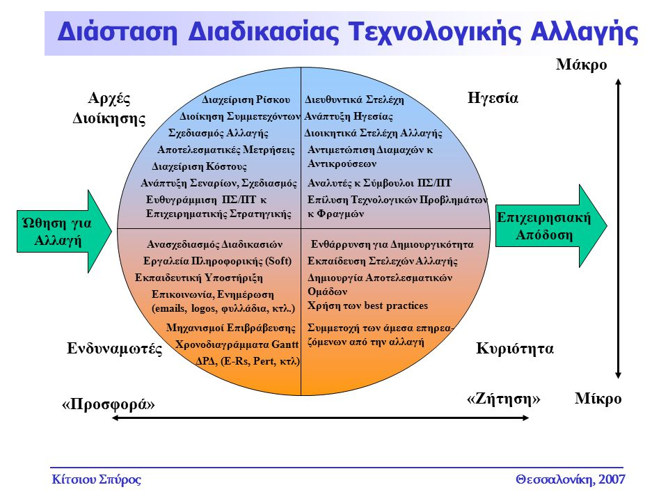 Κίτσιου ΣπύροςΘεσσαλονίκη, 2007 Διαχείριση Ρίσκου Διοίκηση Συμμετεχόντων Σχεδιασμός Αλλαγής Αποτελεσματικές Μετρήσεις Διαχείριση Κόστους Ανάπτυξη Σενα
