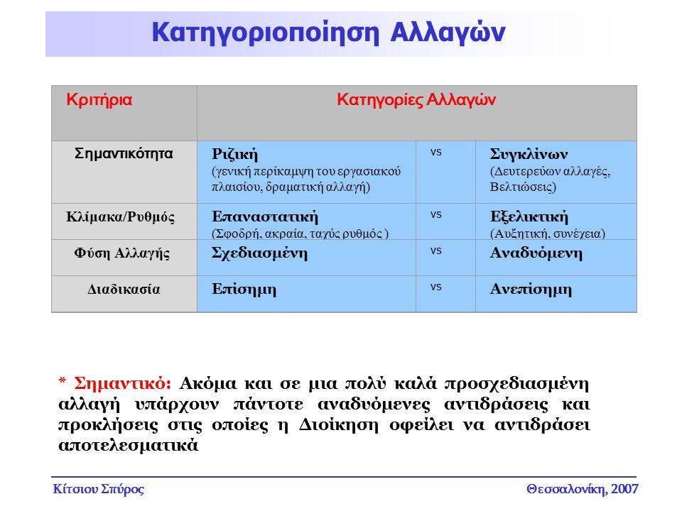 Κίτσιου ΣπύροςΘεσσαλονίκη, 2007 ΚριτήριαΚατηγορίες Αλλαγών Σημαντικότητα Ριζική (γενική περίκαμψη του εργασιακού πλαισίου, δραματική αλλαγή) vs Συγκλί