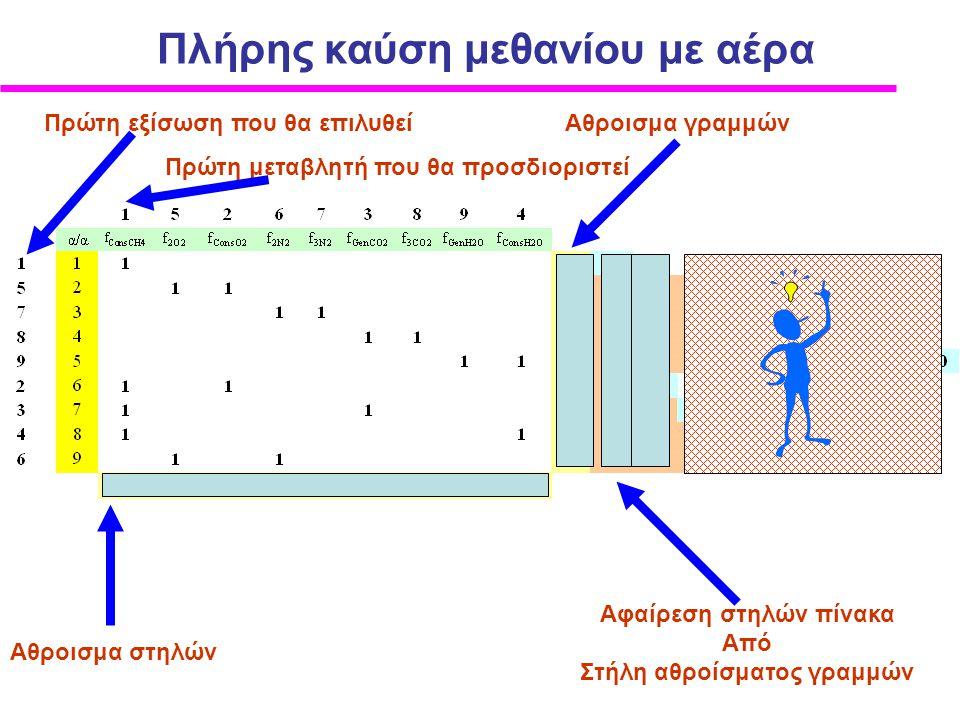Aθροισμα γραμμών Aθροισμα στηλών Aφαίρεση στηλών πίνακα Από Στήλη αθροίσματος γραμμών Πρώτη εξίσωση που θα επιλυθεί Πρώτη μεταβλητή που θα προσδιοριστ