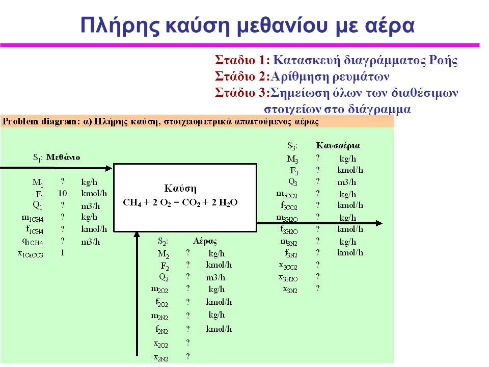 Σταδιο 1: Κατασκευή διαγράμματος Ροής Στάδιο 2:Αρίθμηση ρευμάτων Στάδιο 3:Σημείωση όλων των διαθέσιμων στοιχείων στο διάγραμμα Πλήρης καύση μεθανίου μ
