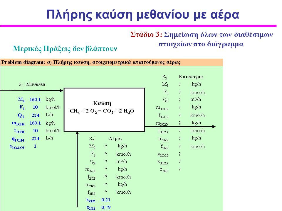 Η επίλυση του προβλήματος θα στηριχθεί στην επίλυση του συστήματος των εξισώσεων που προκύπτουν α) από το ισοζύγιο μάζας των εμπλεκομένων συστατικών β) από τη στοιχειομετρία της χημικής αντίδρασης γ) από τους περιορισμούς και τα δεδομένα του προβλήματος και δ) από τις εξισώσεις των συστατικών των ρευμάτων.