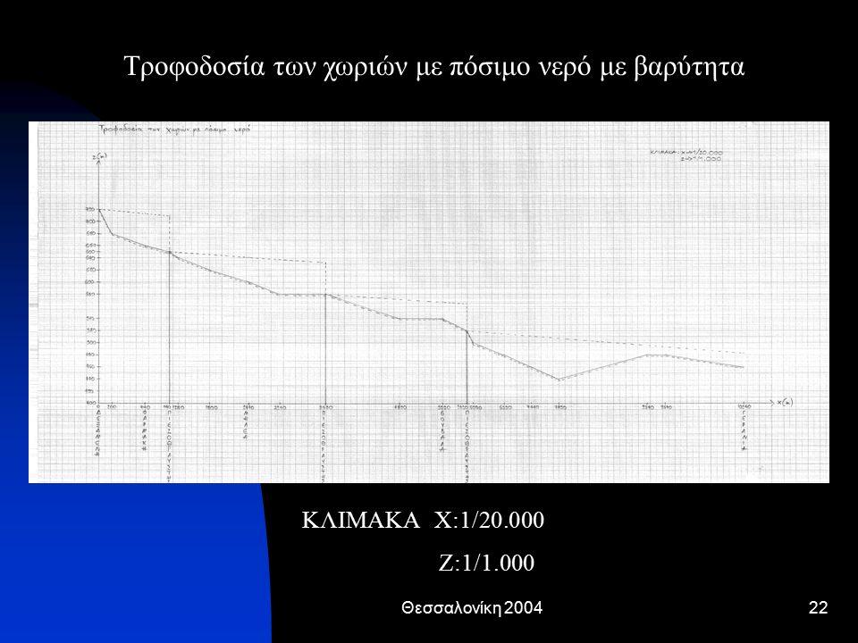 Θεσσαλονίκη 200422 Τροφοδοσία των χωριών με πόσιμο νερό με βαρύτητα ΚΛΙΜΑΚΑ Χ:1/20.000 Ζ:1/1.000