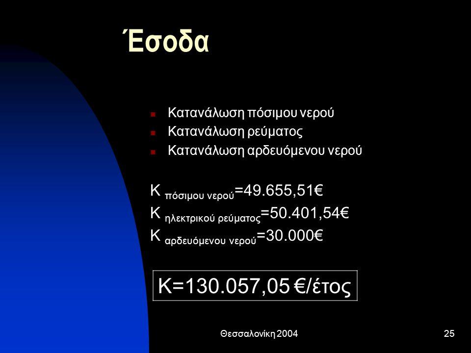 Θεσσαλονίκη 200425 Έσοδα Κατανάλωση πόσιμου νερού Κατανάλωση ρεύματος Κατανάλωση αρδευόμενου νερού Κ πόσιμου νερού =49.655,51€ Κ ηλεκτρικού ρεύματος =50.401,54€ Κ αρδευόμενου νερού =30.000€ Κ=130.057,05 €/έτος