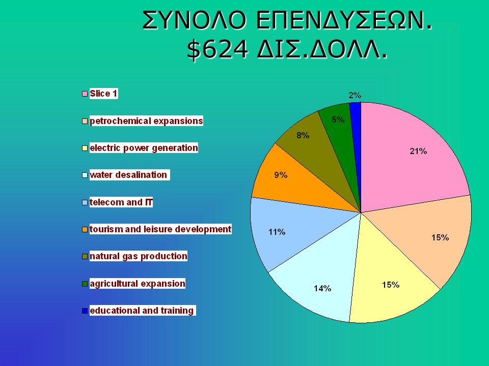 Φυσικές υποδομές$140 Δις.Δολλ. Πετροχημικά$92 Δισ.Δολλ.