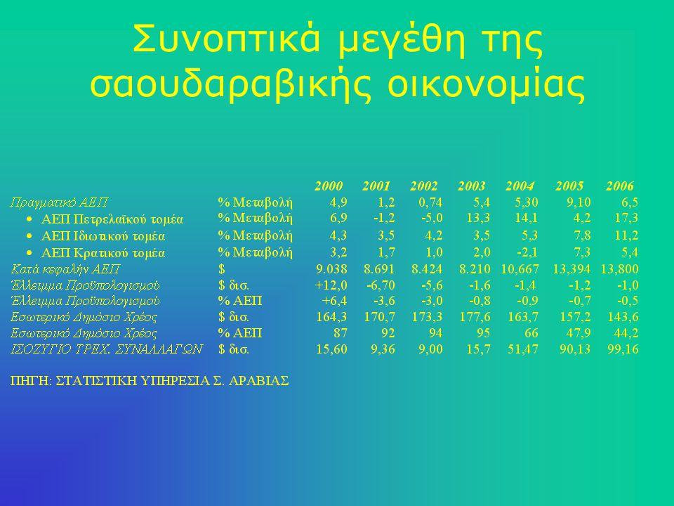 Οι οικονομικές & εμπορικές σχέσεις Ελλάδας – Σ.