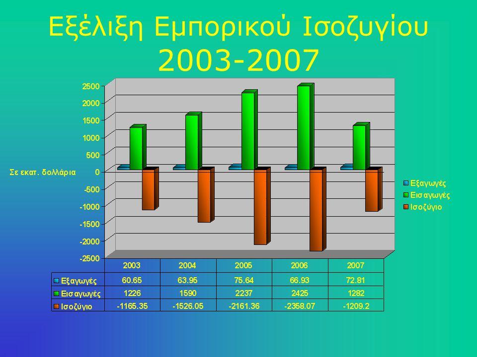 Συμβατικό πλαίσιο σχέσεων Ελλάδας – Σ.