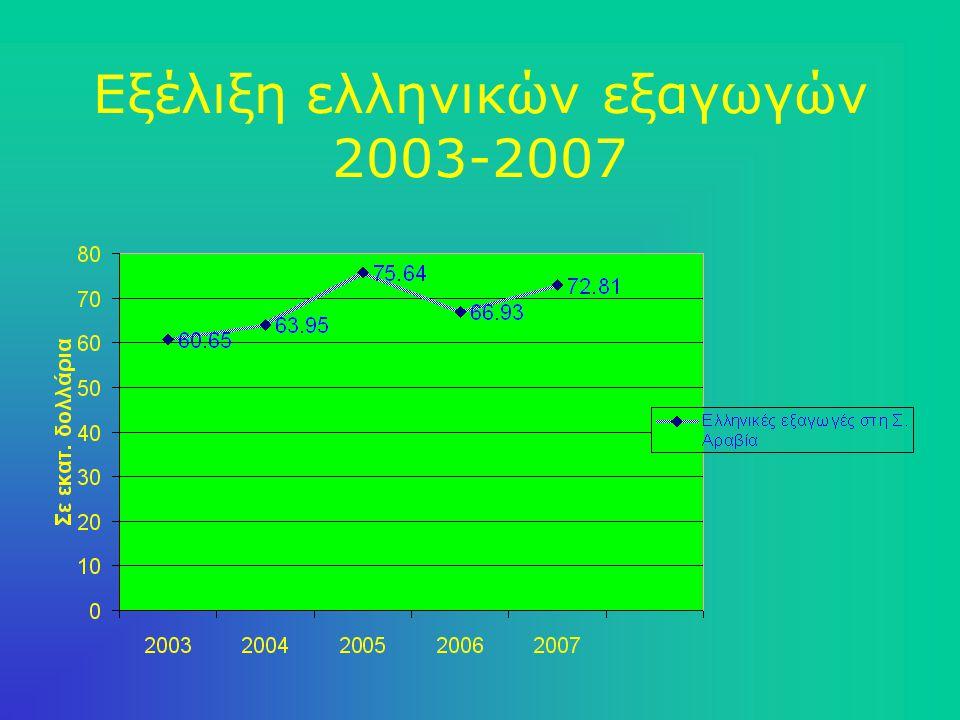 Εξέλιξη Εμπορικού Ισοζυγίου 2003-2007