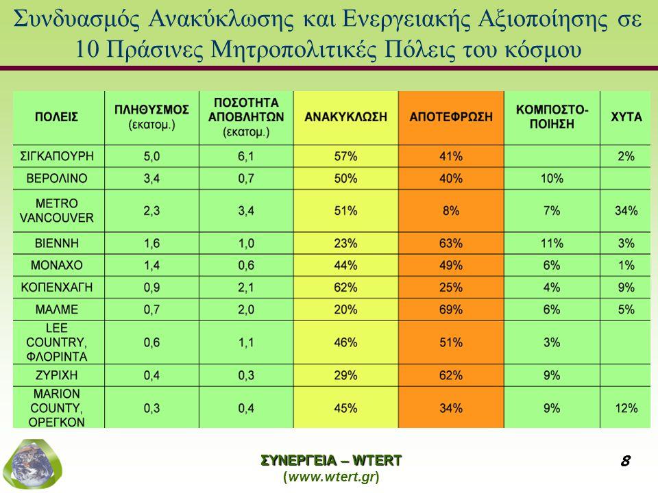 ΣΥΝΕΡΓΕΙΑ – WTERT (www.wtert.gr) 19 Πρόταση ΣΥΝΕΡΓΕΙΑ για την Αττική Δυναμικότητα μονάδας WTE (τόνοι/έτος) 400.000700.000 700.000 απορρίμματα + 300.000 τόνοι RDF Θερμογόνος Δύναμη (MJ/kg)9910,8 Παραγόμενη Ισχύς (MW)32,9357,6398,73 Καθαρή διαθέσιμη Ισχύς (MW)27,9948,9883,92 R10,6972 0,6979 Καθαρή Διαθέσιμη Ηλεκτρική Ενέργεια (MWh) 223.929391.876671.387 Αριθμός Κατοίκων141.530247.677424.336 Αριθμός νοικοκυριών47.17782.559141.445