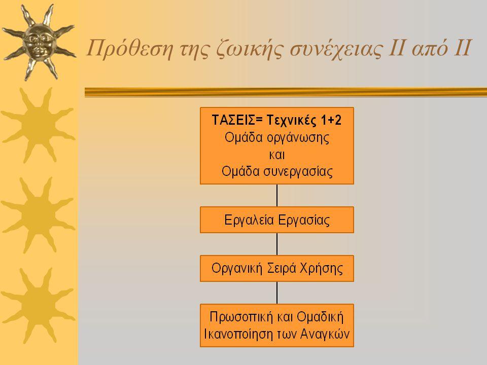 Πρόθεση της ζωικής συνέχειας Ι από ΙΙ  1η τάση: οργανική εκτέλεση με 1.Αντικείμενο 2.Τεχνική 3.Συνεργασία ή παράδοση 4.Χαρακτηριστικά περίπτωσης  2η