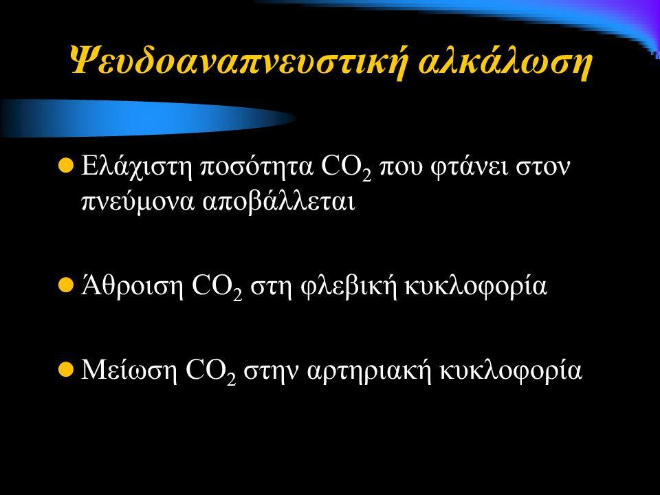 Ψευδοαναπνευστική αλκάλωση Ελάχιστη ποσότητα CO 2 που φτάνει στον πνεύμονα αποβάλλεται Άθροιση CO 2 στη φλεβική κυκλοφορία Μείωση CO 2 στην αρτηριακή κυκλοφορία