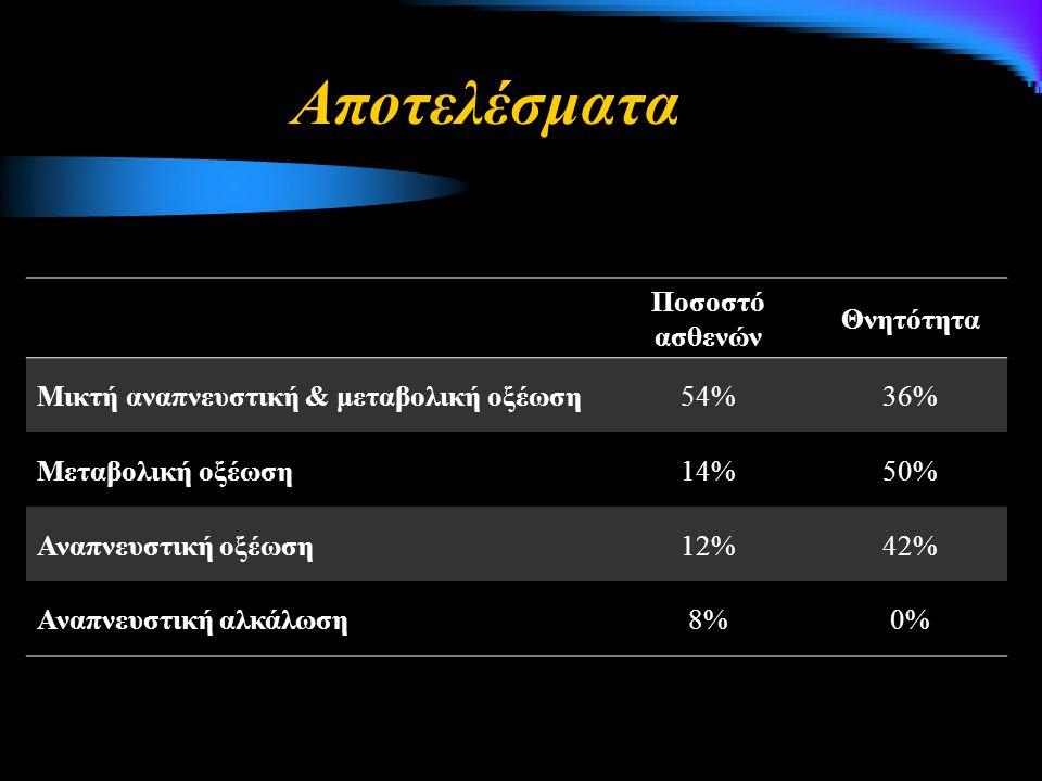 Αποτελέσματα Ποσοστό ασθενών Θνητότητα Μικτή αναπνευστική & μεταβολική οξέωση54%36% Μεταβολική οξέωση14%50% Αναπνευστική οξέωση12%42% Αναπνευστική αλκ