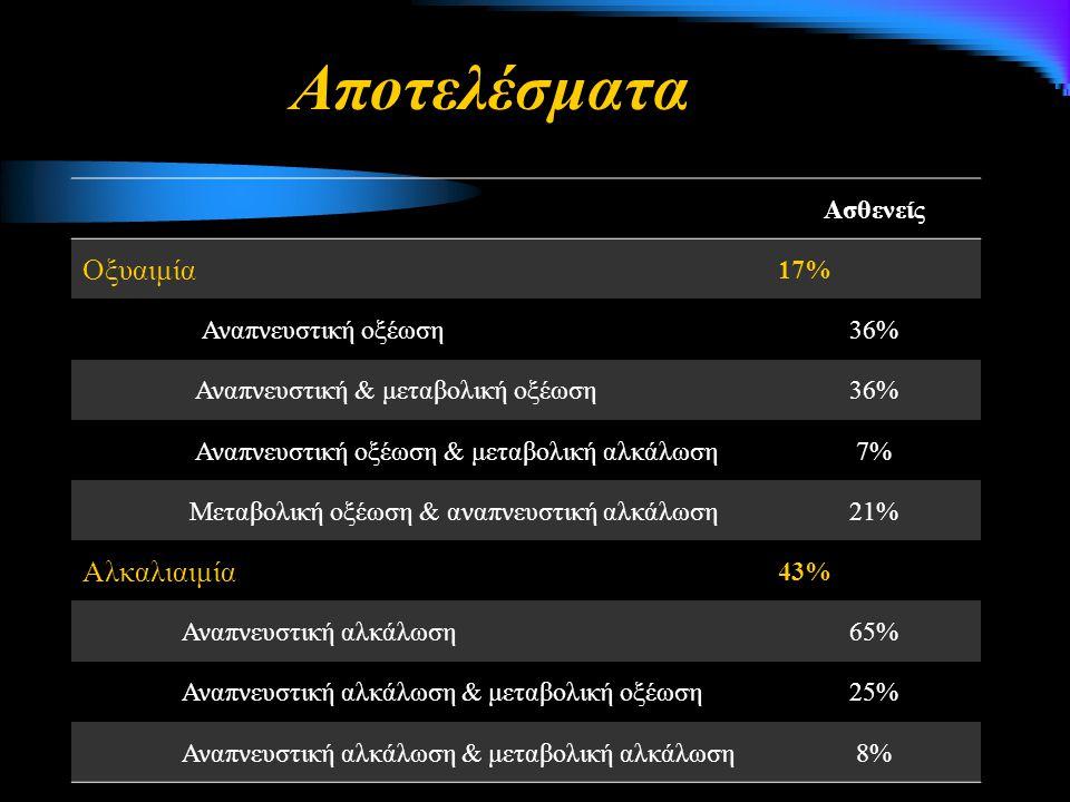Ασθενείς Οξυαιμία 17% Αναπνευστική οξέωση36% Αναπνευστική & μεταβολική οξέωση36% Αναπνευστική οξέωση & μεταβολική αλκάλωση7% Μεταβολική οξέωση & αναπν