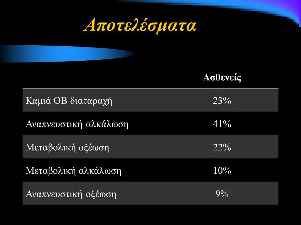 Ασθενείς Καμιά ΟΒ διαταραχή23% Αναπνευστική αλκάλωση41% Μεταβολική οξέωση22% Μεταβολική αλκάλωση10% Αναπνευστική οξέωση9% Αποτελέσματα