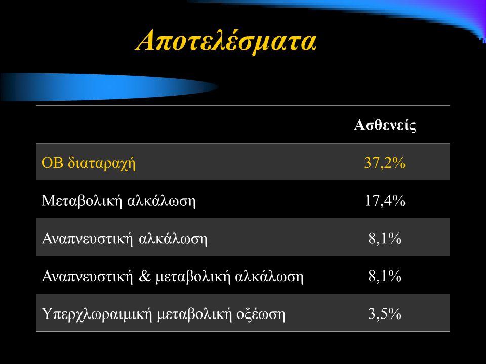 Ασθενείς ΟΒ διαταραχή37,2% Μεταβολική αλκάλωση17,4% Αναπνευστική αλκάλωση8,1% Αναπνευστική & μεταβολική αλκάλωση8,1% Υπερχλωραιμική μεταβολική οξέωση3,5% Αποτελέσματα