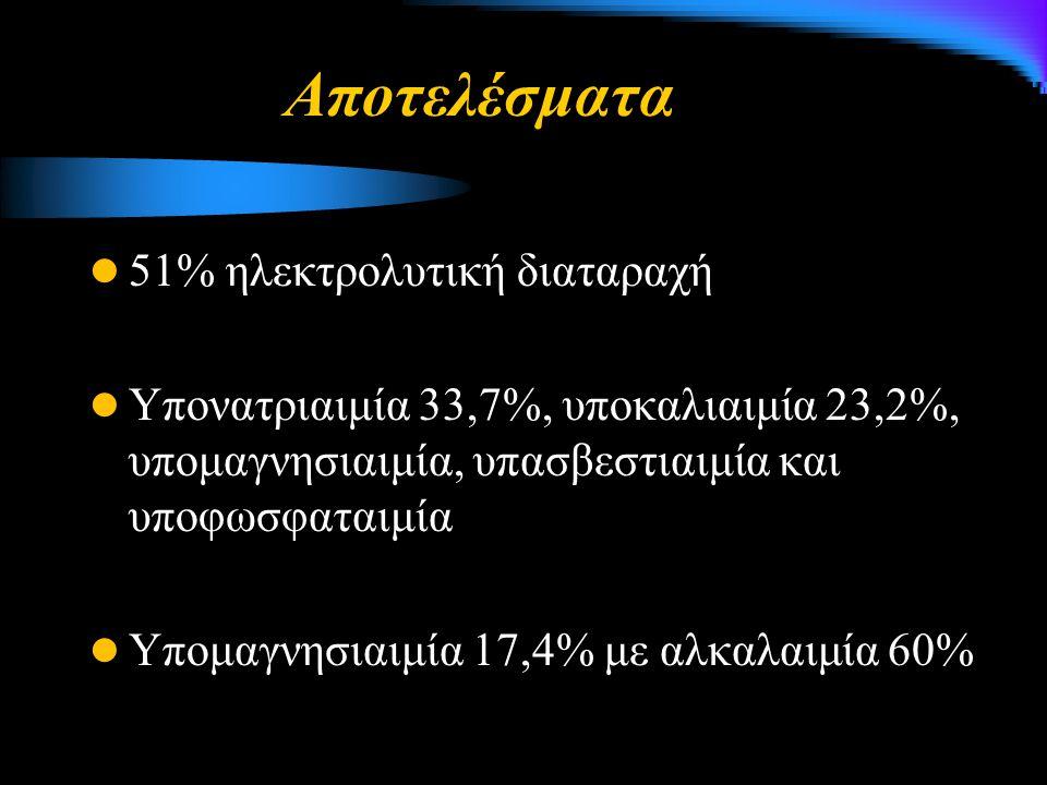 51% ηλεκτρολυτική διαταραχή Υπονατριαιμία 33,7%, υποκαλιαιμία 23,2%, υπομαγνησιαιμία, υπασβεστιαιμία και υποφωσφαταιμία Υπομαγνησιαιμία 17,4% με αλκαλαιμία 60% Αποτελέσματα