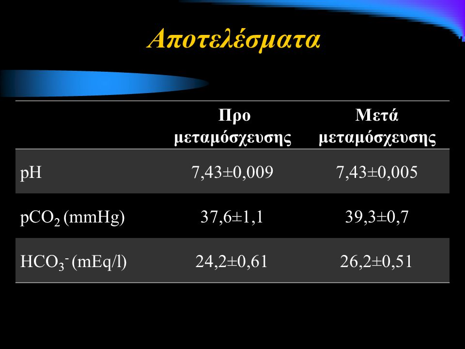 Προ μεταμόσχευσης Μετά μεταμόσχευσης pH7,43±0,0097,43±0,005 pCO 2 (mmHg)37,6±1,139,3±0,7 HCO 3 - (mEq/l)24,2±0,6126,2±0,51 Αποτελέσματα