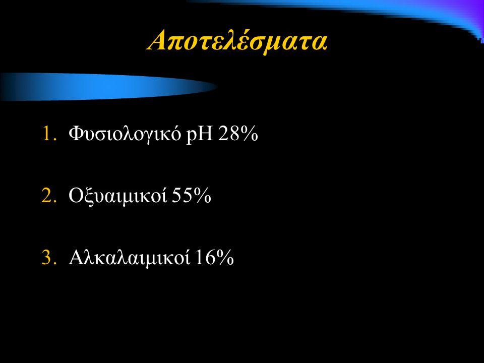 1.Φυσιολογικό pH 28% 2.Οξυαιμικοί 55% 3.Αλκαλαιμικοί 16% Αποτελέσματα