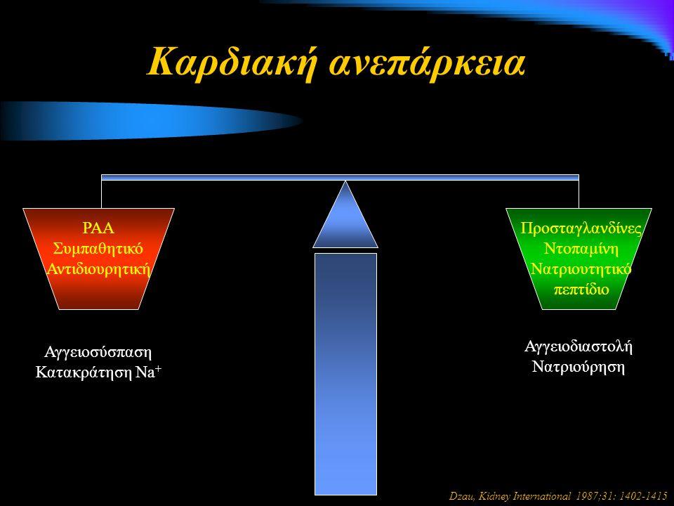 Καρδιακή ανεπάρκεια Αγγειοσύσπαση Κατακράτηση Νa + Αγγειοδιαστολή Νατριούρηση ΡΑΑ Συμπαθητικό Αντιδιουρητική Προσταγλανδίνες Ντοπαμίνη Νατριουτητικό πεπτίδιο Dzau, Kidney International 1987;31: 1402-1415