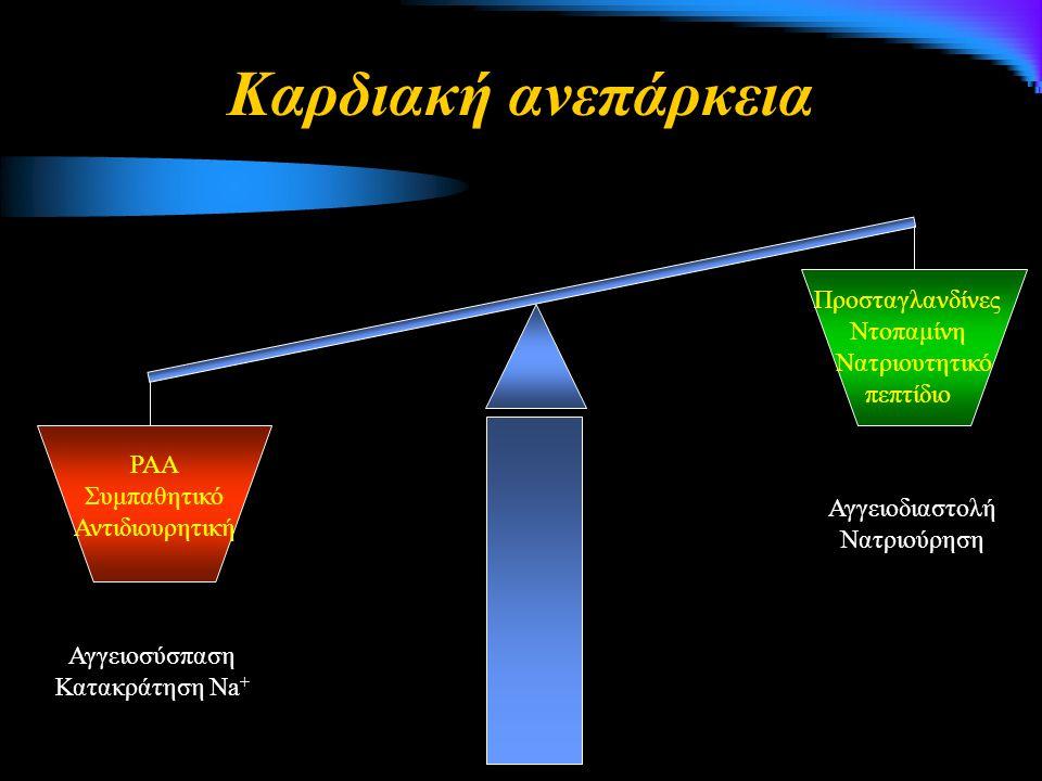 Αναστολείς της αλδοστερόνης, α-ΜΕΑ, ΑΤ1 Υπερκαλιαιμία Μεταβολική οξέωση