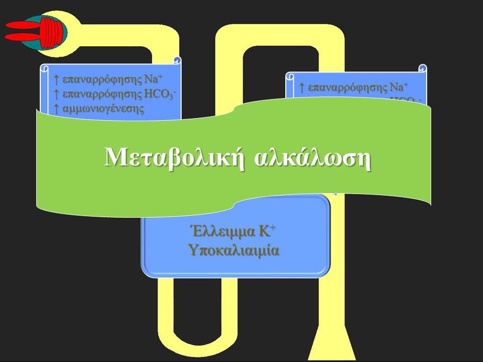 Ασθενείς Οξυαιμία 17% Αναπνευστική οξέωση36% Αναπνευστική & μεταβολική οξέωση36% Αναπνευστική οξέωση & μεταβολική αλκάλωση7% Μεταβολική οξέωση & αναπνευστική αλκάλωση21% Αλκαλιαιμία 43% Αναπνευστική αλκάλωση65% Αναπνευστική αλκάλωση & μεταβολική οξέωση25% Αναπνευστική αλκάλωση & μεταβολική αλκάλωση8% Αποτελέσματα