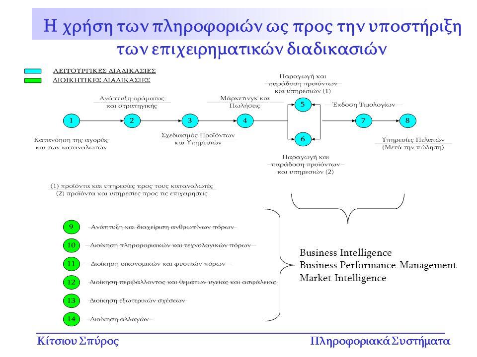 Κίτσιου ΣπύροςΠληροφοριακά Συστήματα Τα Λειτουργικά ΠΣ εγκαθίστανται για να εξασφαλίσουν ότι οι επιχειρηματικές στρατηγικές θα εκπληρωθούν με αποτελεσματικό τρόπο Ένα λειτουργικό MIS παρέχει περιοδικές πληροφορίες για θέματα όπως λειτουργική αποδοτικότητα, αποτελεσματικότητα και παραγωγικότητα –εξάγοντας πληροφορία από την εταιρική βάση δεδομένων –και διεκπεραιώνοντας την σύμφωνα με τις ανάγκες των χρηστών Τα MIS χρησιμοποιούνται επίσης για σχεδιασμό, παρακολούθηση και έλεγχο Λειτουργικά Πληροφοριακά Συστήματα Διοίκησης Μία πρόβλεψη πωλήσεων ανά περιοχή μπορεί να βοηθήσει τον διευθυντή μάρκετινγκ να πάρει καλύτερες αποφάσεις όσον αφορά την διαφήμιση και την τιμολόγηση Οι πληροφορίες ανθρωπίνων πόρων παρέχουν στον διευθυντή ημερήσιες αναφορές με το ποσοστό εργαζομένων σε διακοπές ή σε ανάρρωση σε σύγκριση με προβλεπόμενα ποσοστά