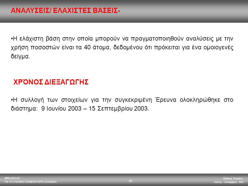 MRB HELLAS ΓΙΑ ΤΟ «ΤΕΧΝΙΚΟ ΕΠΙΜΕΛΗΤΗΡΙΟ ΕΛΛΑΔΑΣ» Συλλογή Στοιχείων: Ιούνιος – Σεπτέμβριος 2003 12 Η ελάχιστη βάση στην οποία μπορούν να πραγματοποιηθο