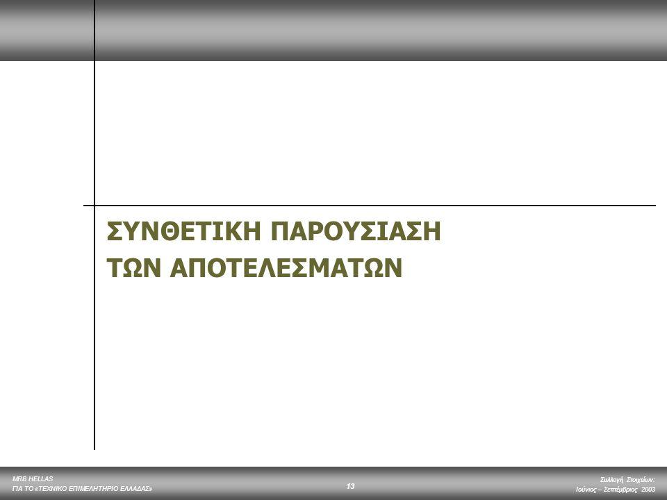 MRB HELLAS ΓΙΑ ΤΟ «ΤΕΧΝΙΚΟ ΕΠΙΜΕΛΗΤΗΡΙΟ ΕΛΛΑΔΑΣ» Συλλογή Στοιχείων: Ιούνιος – Σεπτέμβριος 2003 13 ΣΥΝΘΕΤΙΚΗ ΠΑΡΟΥΣΙΑΣΗ ΤΩΝ ΑΠΟΤΕΛΕΣΜΑΤΩΝ