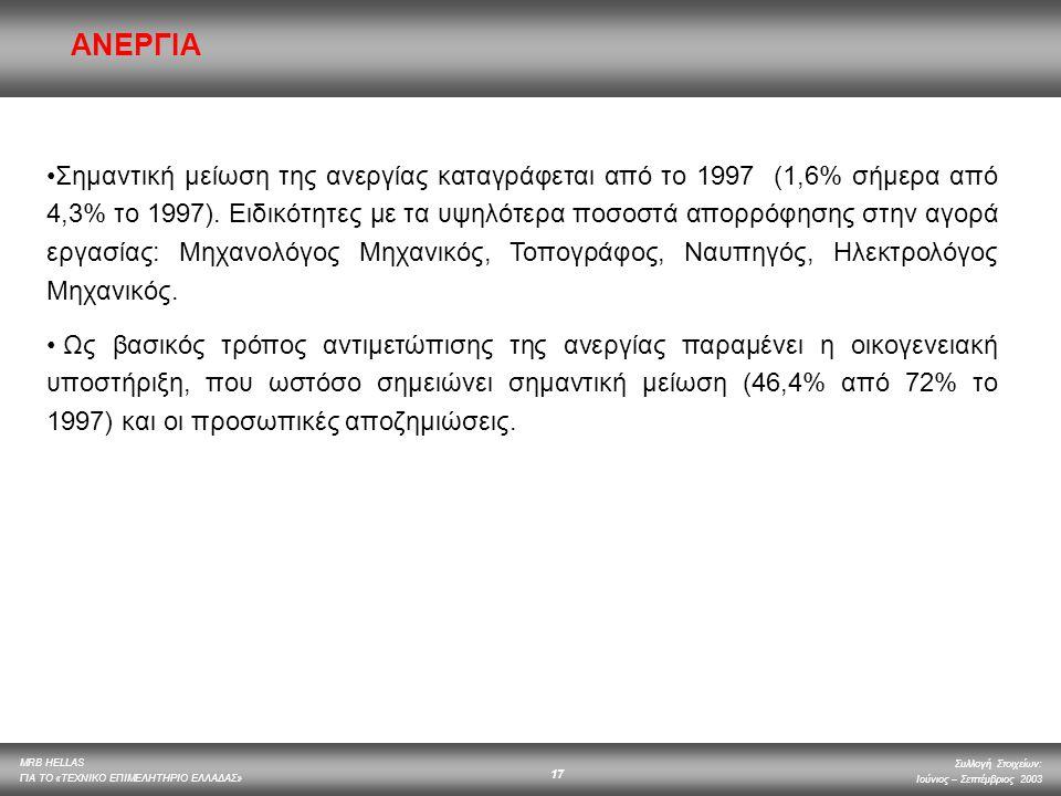 MRB HELLAS ΓΙΑ ΤΟ «ΤΕΧΝΙΚΟ ΕΠΙΜΕΛΗΤΗΡΙΟ ΕΛΛΑΔΑΣ» Συλλογή Στοιχείων: Ιούνιος – Σεπτέμβριος 2003 17 ΑΝΕΡΓΙΑ Σημαντική μείωση της ανεργίας καταγράφεται α