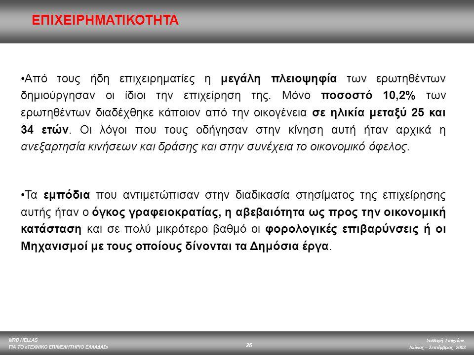 MRB HELLAS ΓΙΑ ΤΟ «ΤΕΧΝΙΚΟ ΕΠΙΜΕΛΗΤΗΡΙΟ ΕΛΛΑΔΑΣ» Συλλογή Στοιχείων: Ιούνιος – Σεπτέμβριος 2003 25 Από τους ήδη επιχειρηματίες η μεγάλη πλειοψηφία των