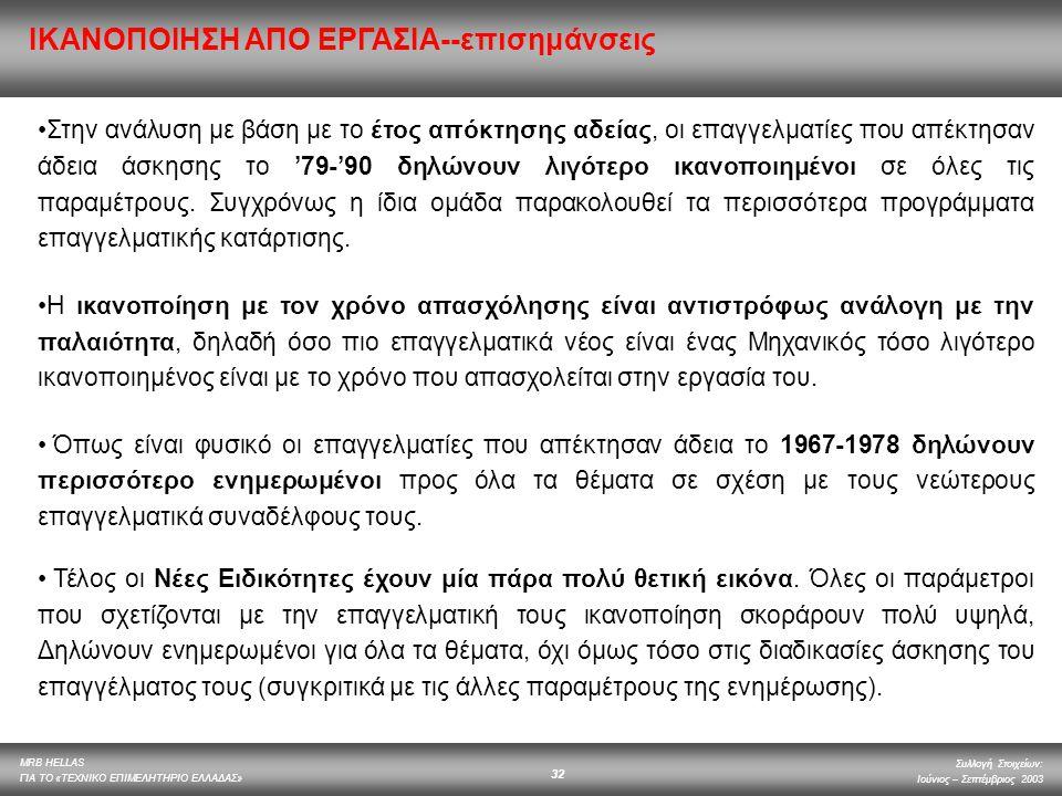 MRB HELLAS ΓΙΑ ΤΟ «ΤΕΧΝΙΚΟ ΕΠΙΜΕΛΗΤΗΡΙΟ ΕΛΛΑΔΑΣ» Συλλογή Στοιχείων: Ιούνιος – Σεπτέμβριος 2003 32 Στην ανάλυση με βάση με το έτος απόκτησης αδείας, οι