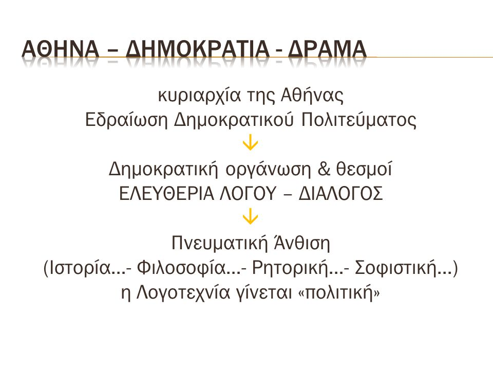 κυριαρχία της Αθήνας Εδραίωση Δημοκρατικού Πολιτεύματος  Δημοκρατική οργάνωση & θεσμοί ΕΛΕΥΘΕΡΙΑ ΛΟΓΟΥ – ΔΙΑΛΟΓΟΣ  Πνευματική Άνθιση (Ιστορία…- Φιλοσοφία…- Ρητορική…- Σοφιστική...) η Λογοτεχνία γίνεται «πολιτική»