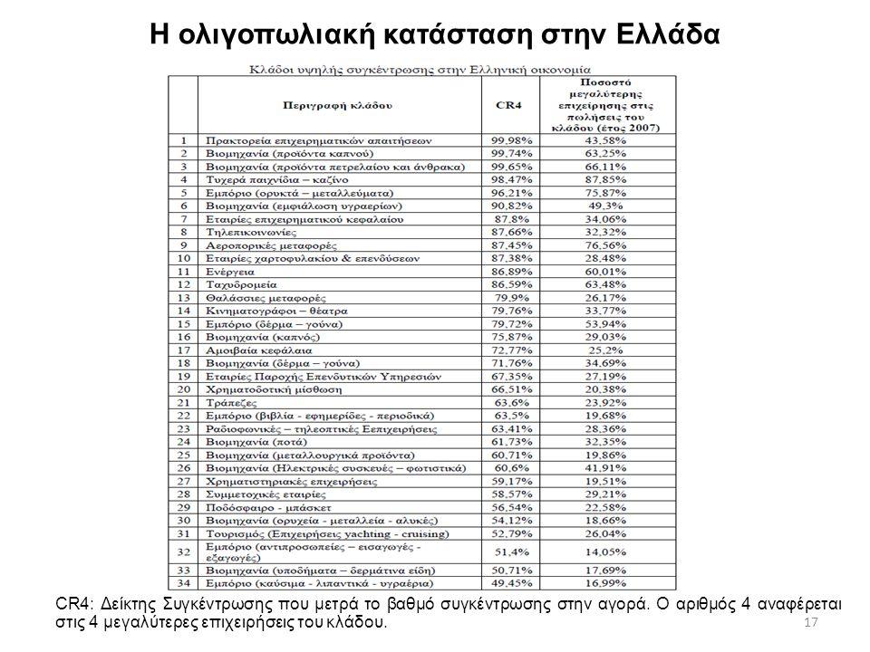 17 H ολιγοπωλιακή κατάσταση στην Ελλάδα CR4: Δείκτης Συγκέντρωσης που μετρά το βαθμό συγκέντρωσης στην αγορά. Ο αριθμός 4 αναφέρεται στις 4 μεγαλύτερε