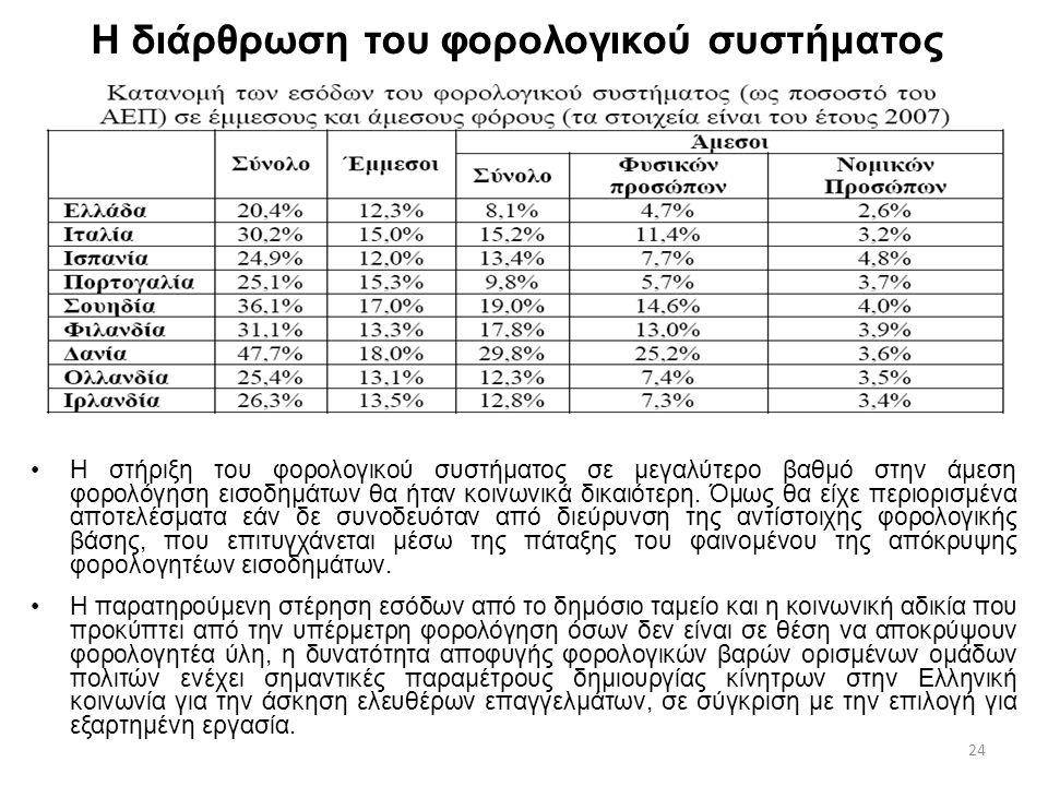24 Η διάρθρωση του φορολογικού συστήματος Η στήριξη του φορολογικού συστήματος σε μεγαλύτερο βαθμό στην άμεση φορολόγηση εισοδημάτων θα ήταν κοινωνικά