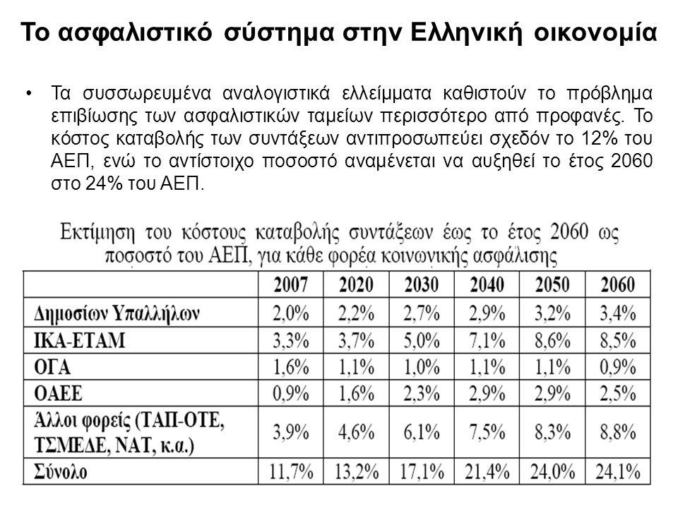 27 Το ασφαλιστικό σύστημα στην Ελληνική οικονομία Τα συσσωρευμένα αναλογιστικά ελλείμματα καθιστούν το πρόβλημα επιβίωσης των ασφαλιστικών ταμείων περ