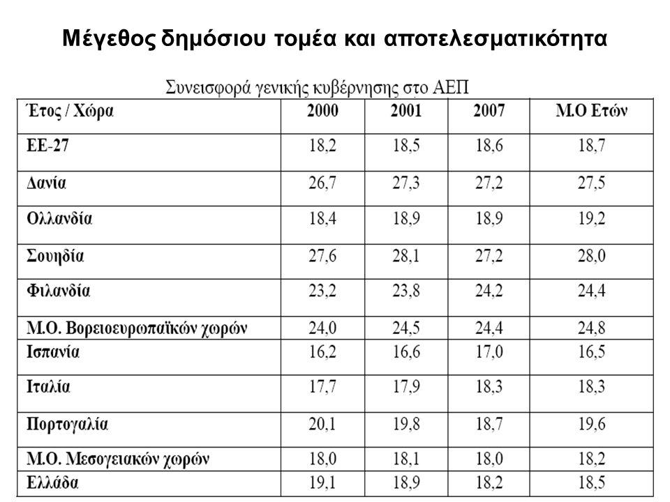 35 Μέγεθος δημόσιου τομέα και αποτελεσματικότητα