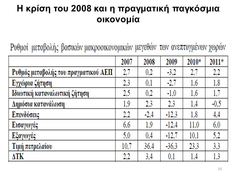 50 Η κρίση του 2008 και η πραγματική παγκόσμια οικονομία