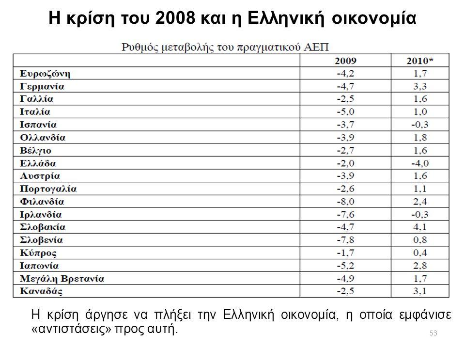 53 Η κρίση του 2008 και η Ελληνική οικονομία Η κρίση άργησε να πλήξει την Ελληνική οικονομία, η οποία εμφάνισε «αντιστάσεις» προς αυτή.