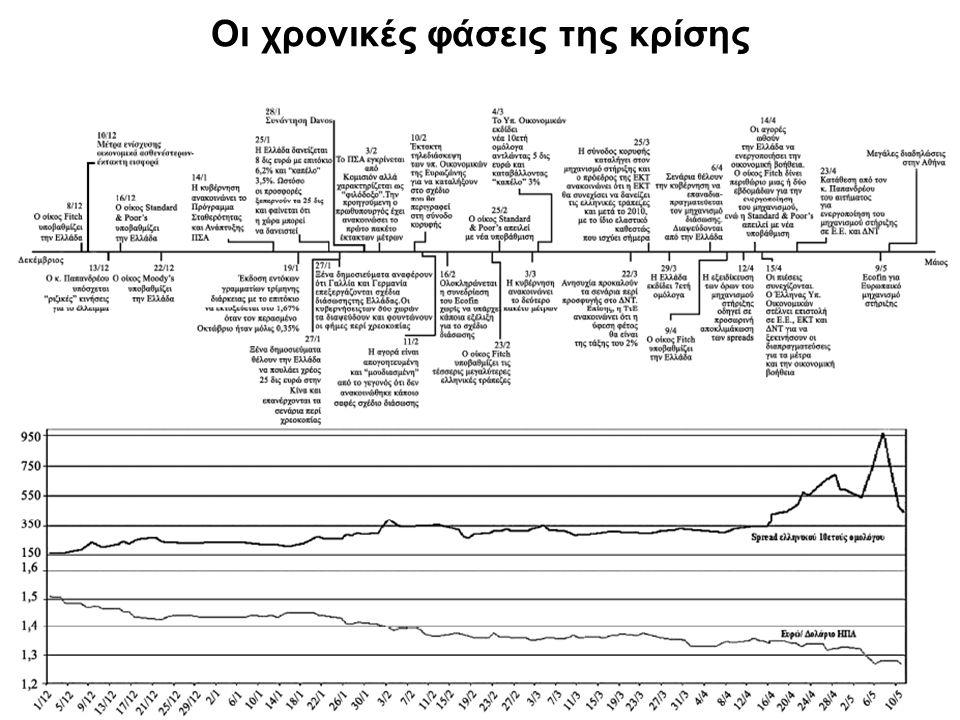56 Οι χρονικές φάσεις της κρίσης